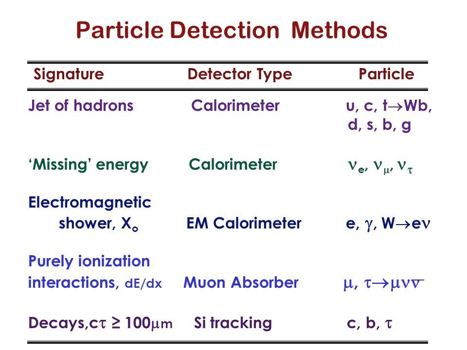 Particle Detection Methods Signature Detector Type Particle Jet of hadrons Calorimeter u, c, t  Wb, d, s, b, g 'Missing' energy Calorimeter e, ,  E