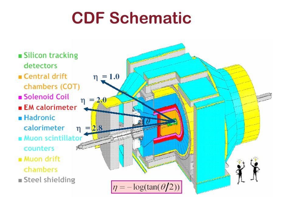 CDF Schematic
