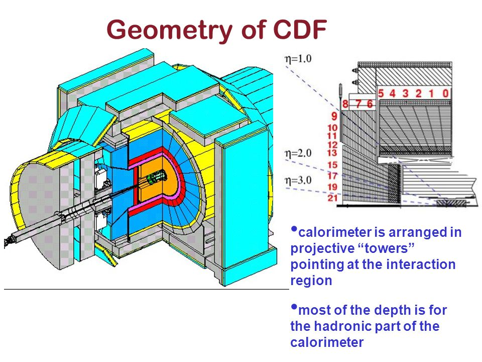 """Geometry of CDF calorimeter is arranged in projective """"towers"""" pointing at the interaction region most of the depth is for the hadronic part of the ca"""