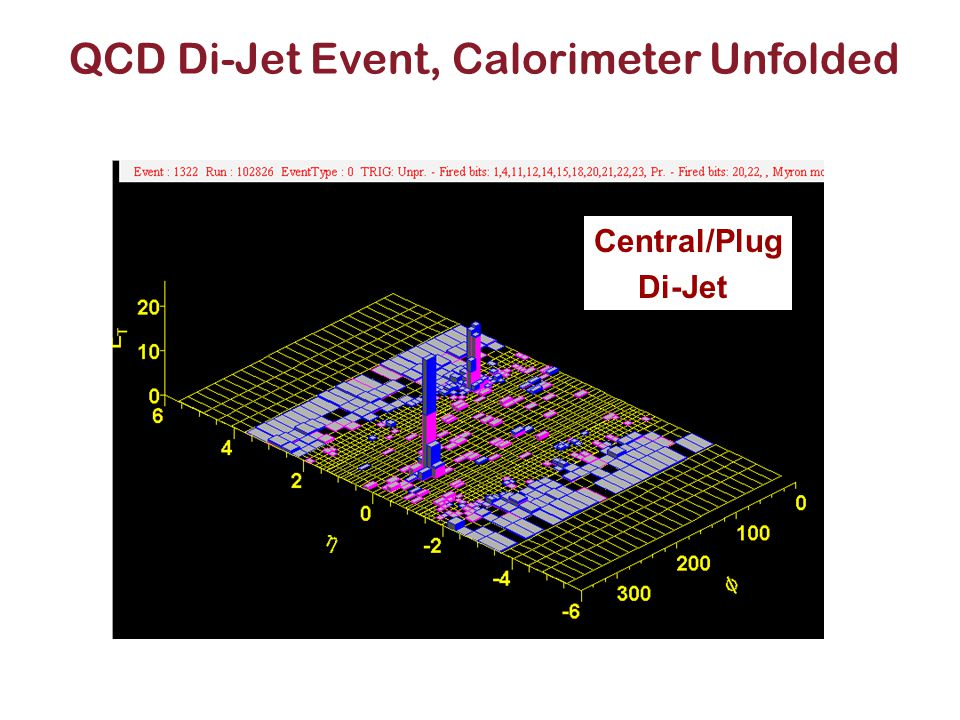 QCD Di-Jet Event, Calorimeter Unfolded Central/Plug Di-Jet