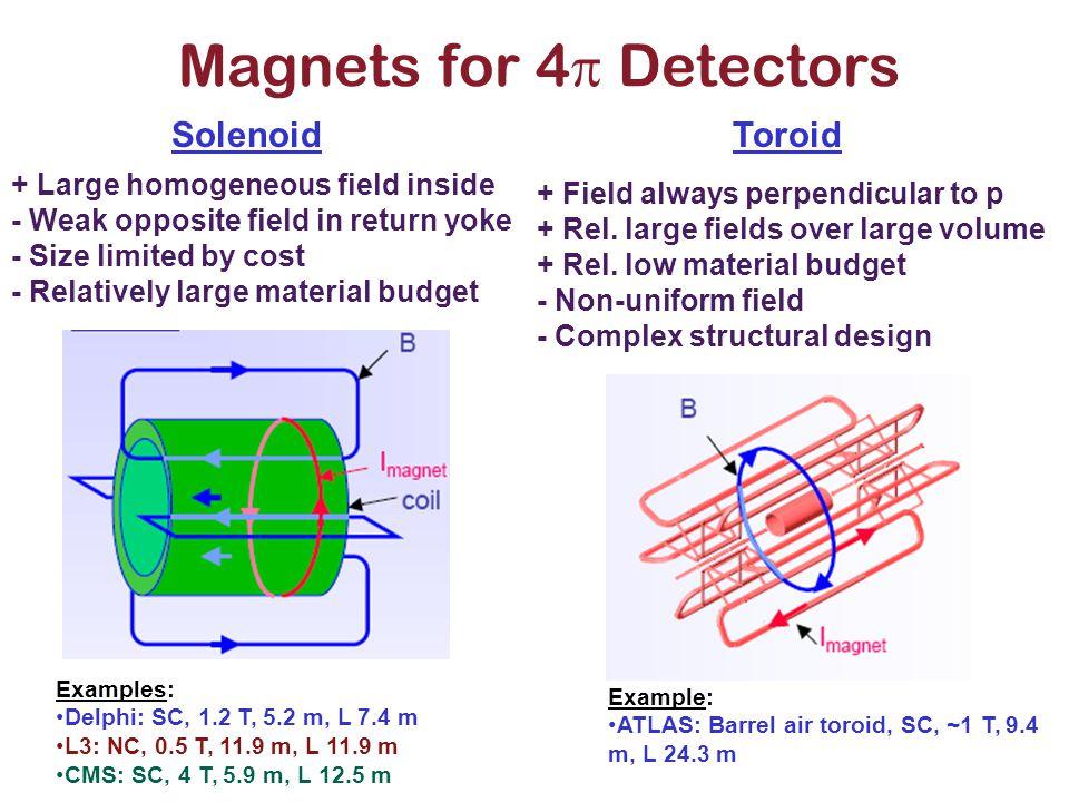 Magnets for 4  Detectors SolenoidToroid + Large homogeneous field inside - Weak opposite field in return yoke - Size limited by cost - Relatively lar