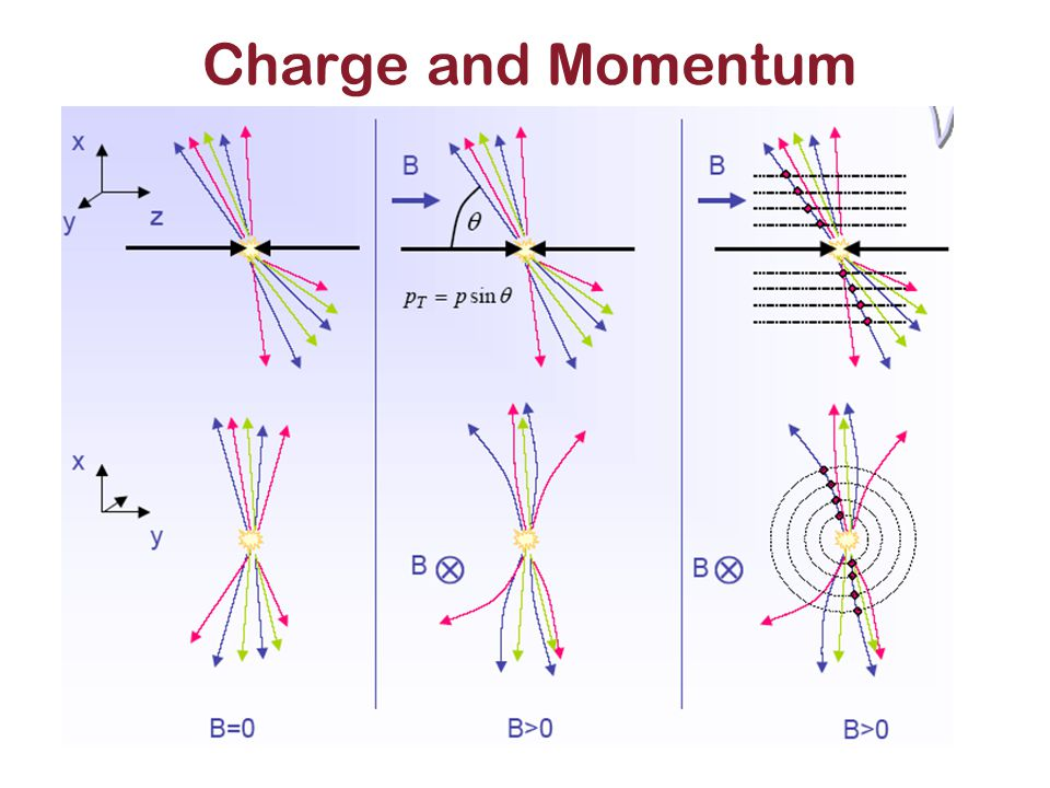 Charge and Momentum