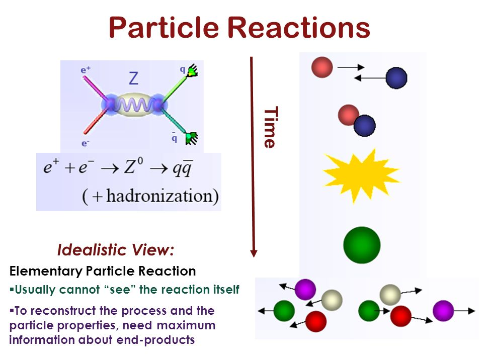 """Idealistic View: Elementary Particle Reaction  Usually cannot """"see"""" the reaction itself  To reconstruct the process and the particle properties, nee"""