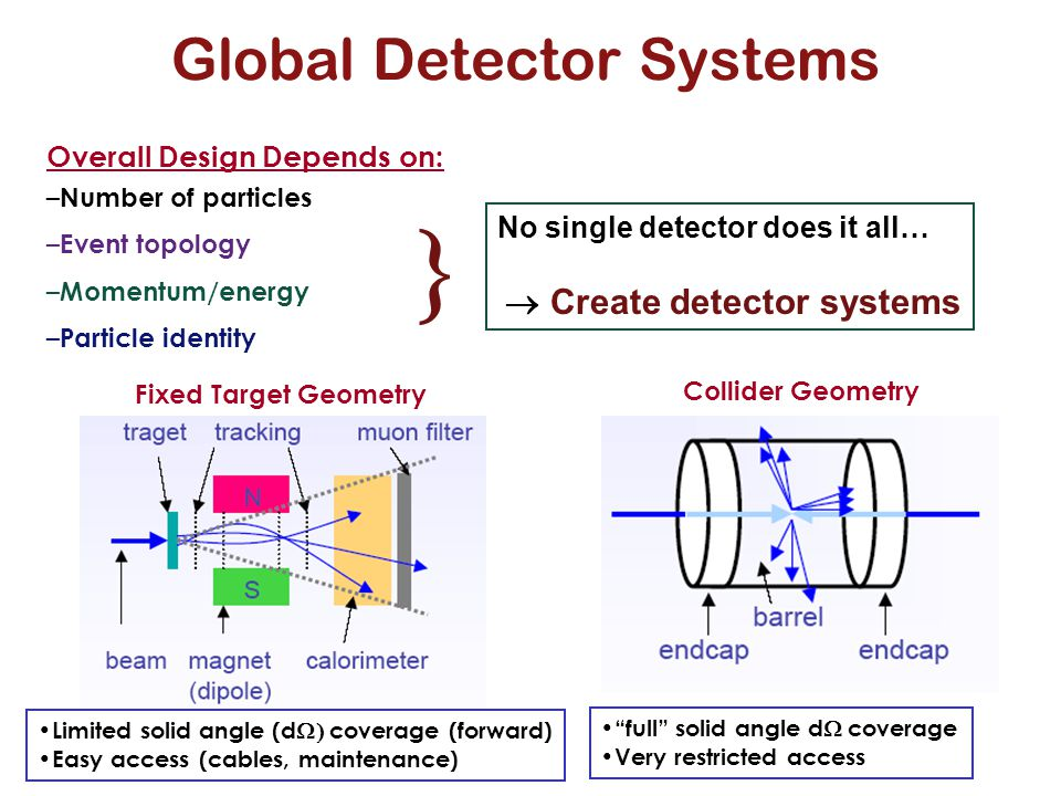 Overall Design Depends on: – Number of particles – Event topology – Momentum/energy – Particle identity Global Detector Systems Fixed Target Geometry