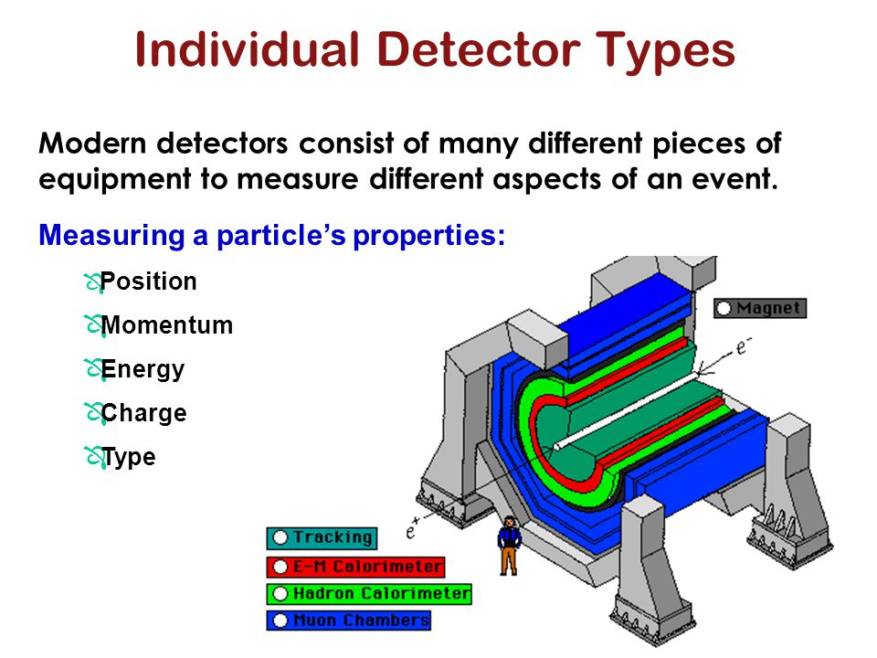 Individual Detector Types Modern detectors consist of many different pieces of equipment to measure different aspects of an event. Measuring a particl