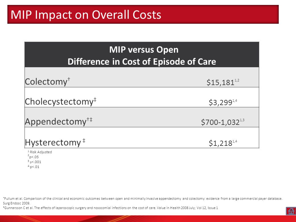 MIP versus Open Difference in Cost of Episode of Care Colectomy † $15,181 1,2 Cholecystectomy ‡ $3,299 1,4 Appendectomy †‡ $700-1,032 1,3 Hysterectomy