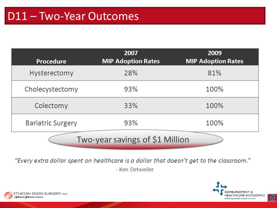 Procedure 2007 MIP Adoption Rates 2009 MIP Adoption Rates Hysterectomy28%81% Cholecystectomy93%100% Colectomy33%100% Bariatric Surgery93%100% Two-year