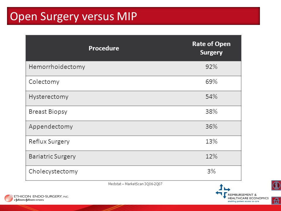Procedure Rate of Open Surgery Hemorrhoidectomy92% Colectomy69% Hysterectomy54% Breast Biopsy38% Appendectomy36% Reflux Surgery13% Bariatric Surgery12