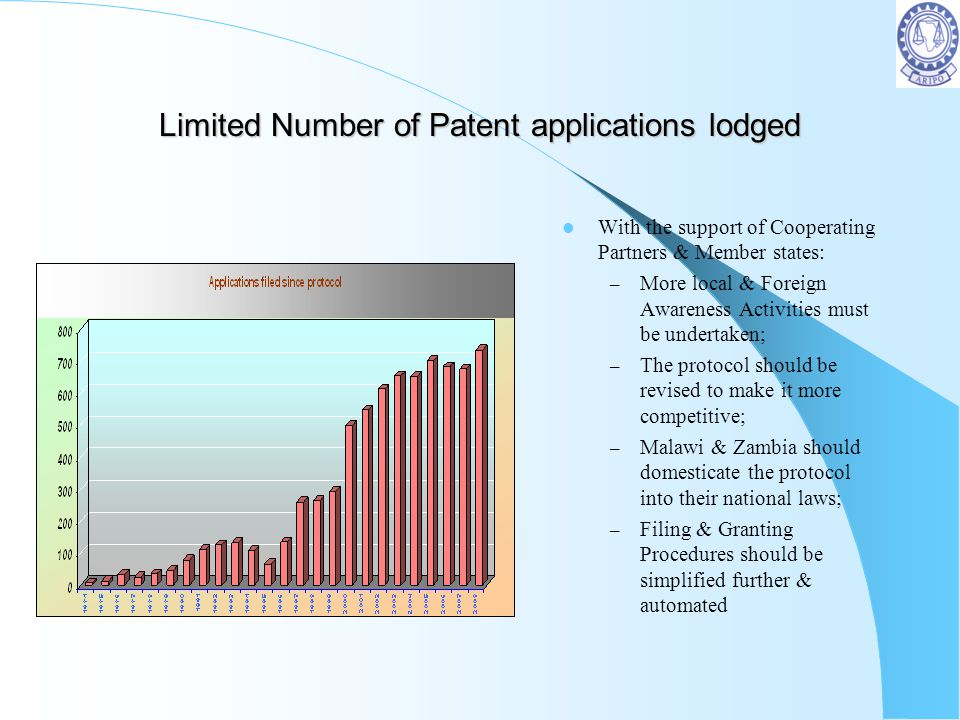 Limited Number of Patent applications lodged With the support of Cooperating Partners & Member states: – More local & Foreign Awareness Activities mus