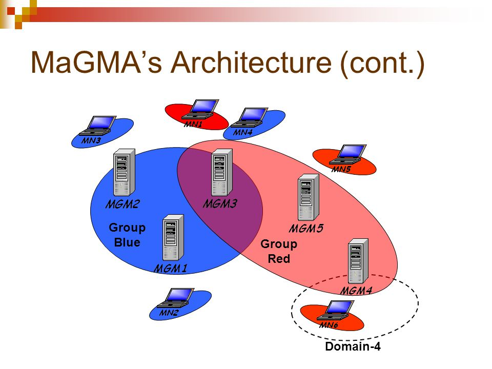 MaGMA's Architecture (cont.) Domain-4 Group Blue Group Red