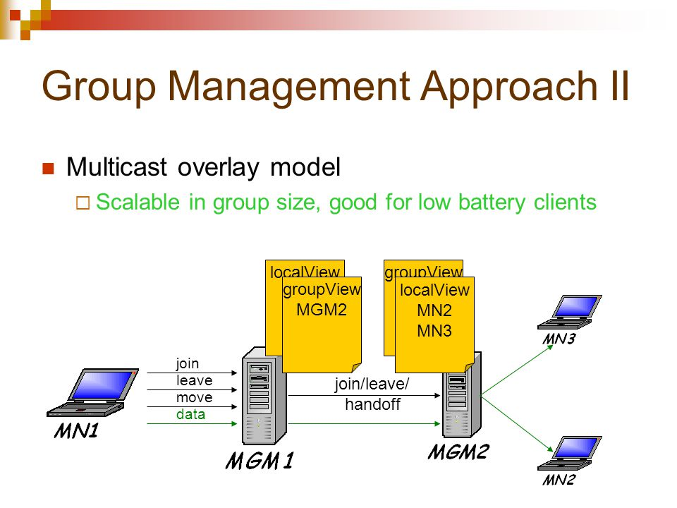 Group Management Approach II Multicast overlay model  Scalable in group size, good for low battery clients join leave move join/leave/ handoff localView MN1 groupView MGM1 groupView MGM2 localView MN2 MN3 data