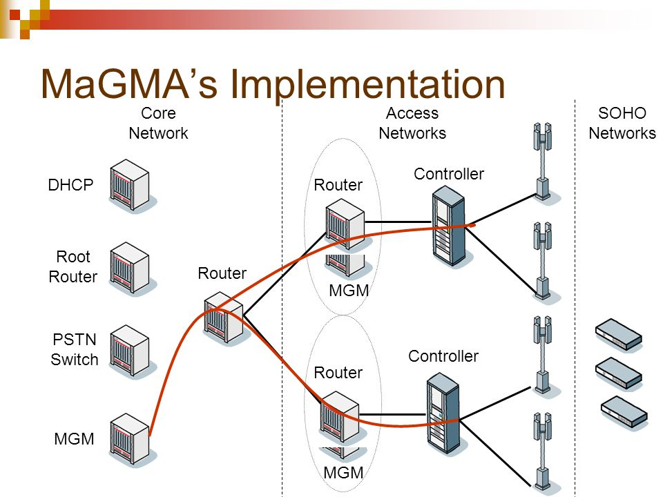MGM Router MaGMA's Implementation SOHO Networks Access Networks Core Network Controller Router DHCP PSTN Switch Root Router MGM