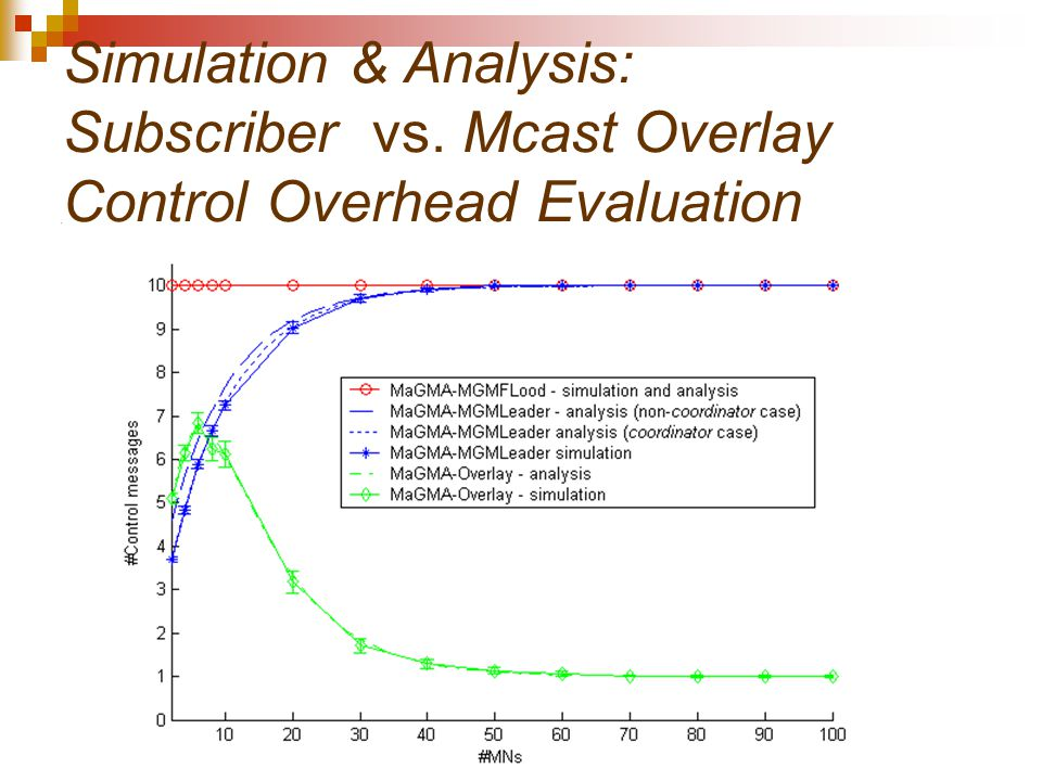 Simulation & Analysis: Subscriber vs. Mcast Overlay Control Overhead Evaluation