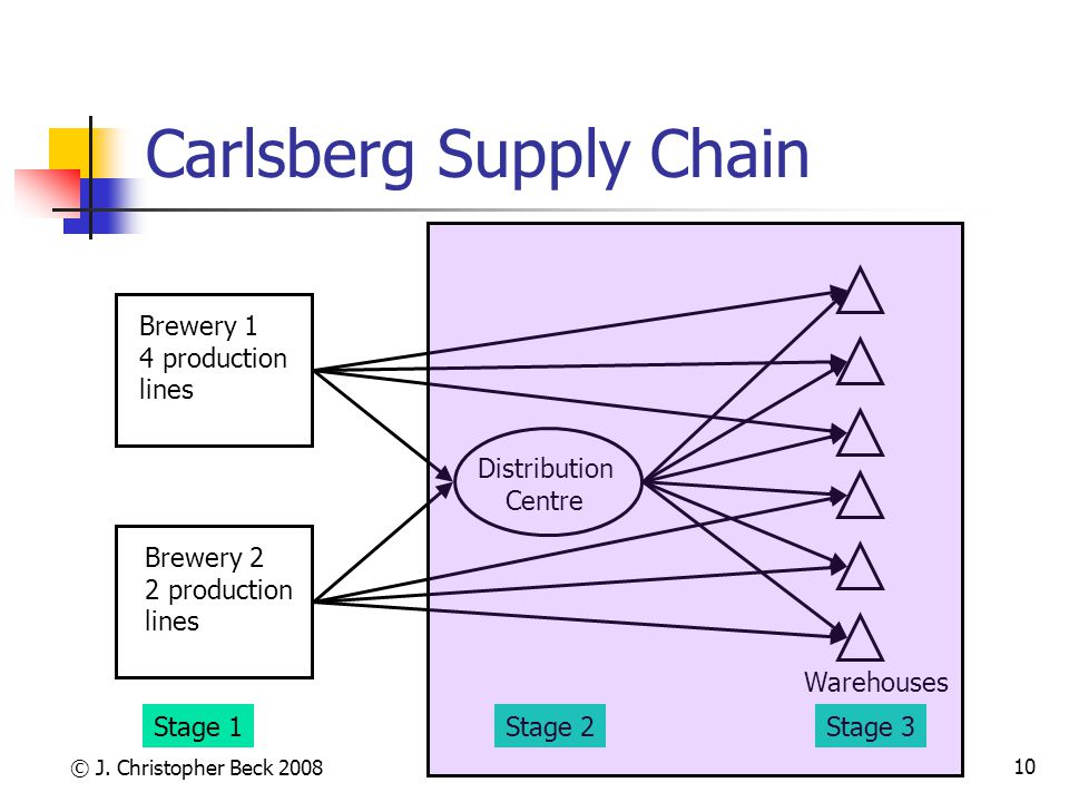 © J. Christopher Beck 2008 10 Carlsberg Supply Chain Brewery 1 4 production lines Brewery 2 2 production lines Stage 1 Distribution Centre Stage 2Stag