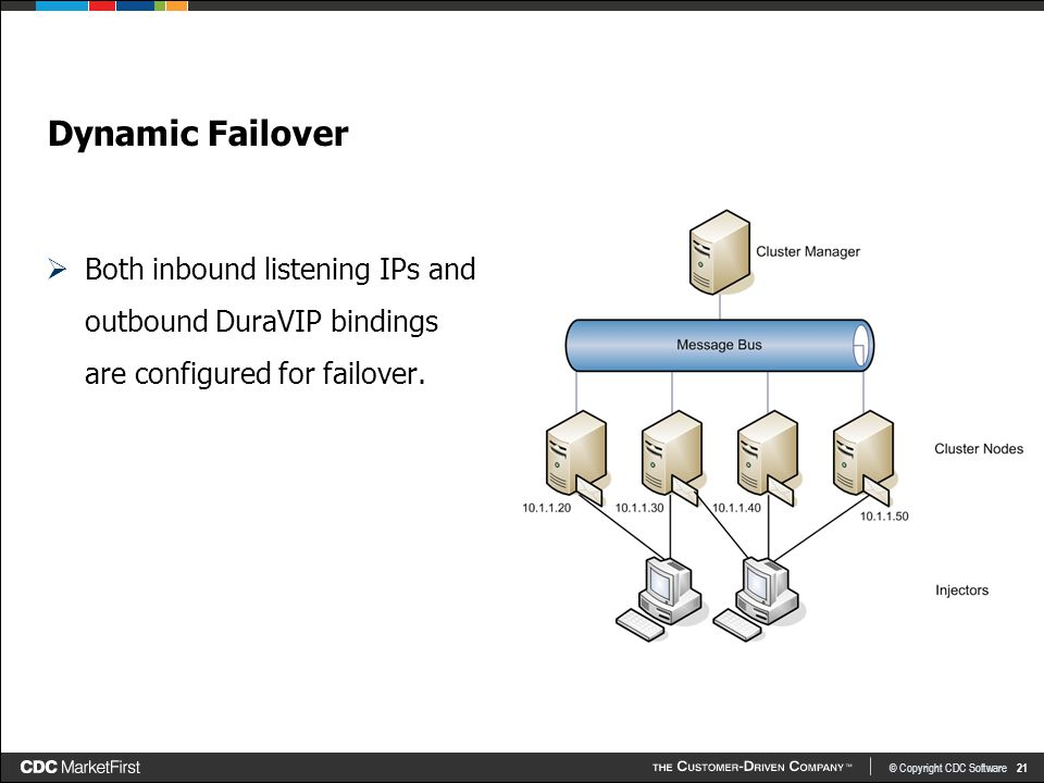 © Copyright CDC Software 21 Dynamic Failover  Both inbound listening IPs and outbound DuraVIP bindings are configured for failover.
