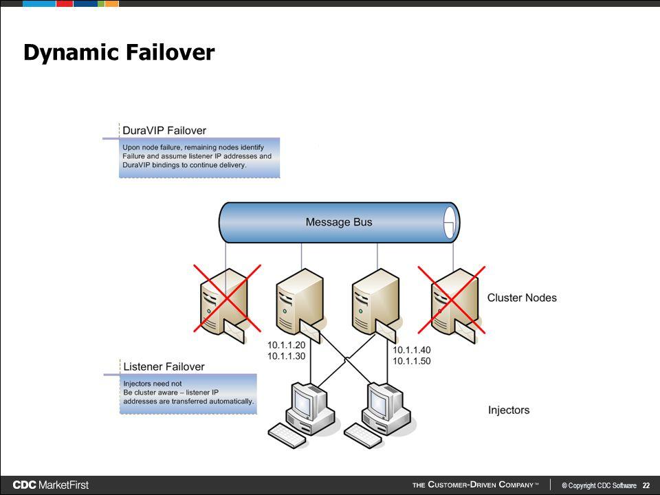 © Copyright CDC Software 22 Dynamic Failover