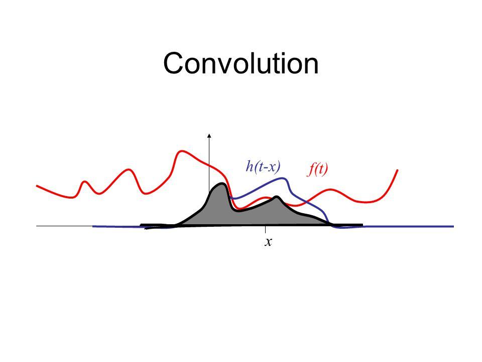Convolution Consider the function (box filter):