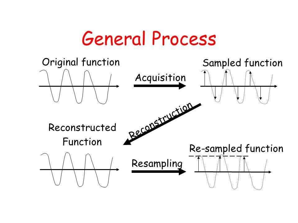 General Process Original function Sampled function Reconstructed Function Acquisition Reconstruction Re-sampled function Resampling