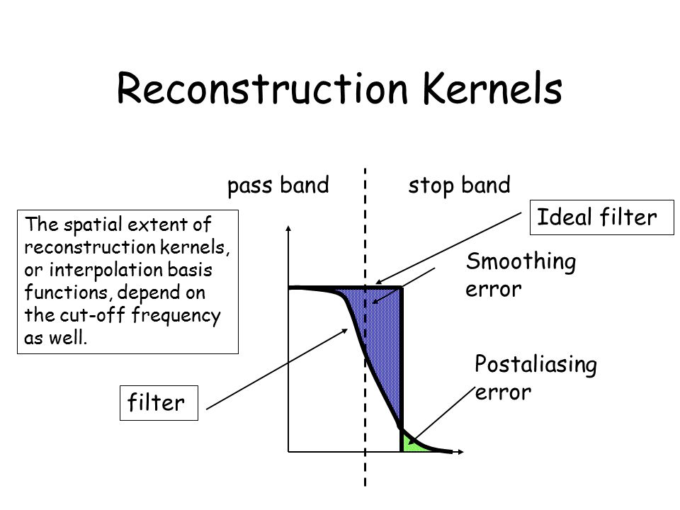 Reconstruction Kernels stop bandpass band Smoothing error Postaliasing error Ideal filter filter The spatial extent of reconstruction kernels, or interpolation basis functions, depend on the cut-off frequency as well.