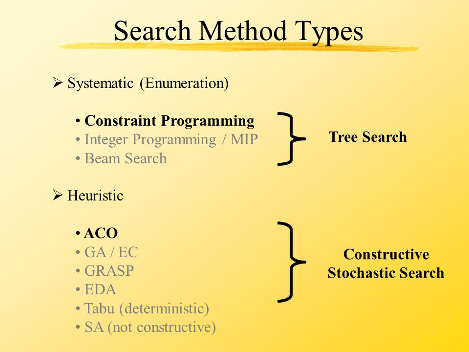 Search Method Types Tree Search Constructive Stochastic Search  Systematic (Enumeration) Constraint Programming Integer Programming / MIP Beam Search  Heuristic ACO GA / EC GRASP EDA Tabu (deterministic) SA (not constructive)
