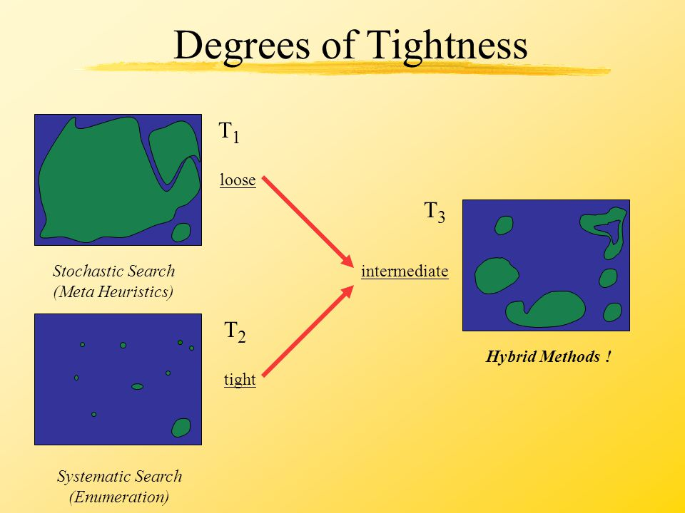 Degrees of Tightness tight loose T1T1 T2T2 Stochastic Search (Meta Heuristics) Systematic Search (Enumeration) intermediate T3T3 Hybrid Methods !