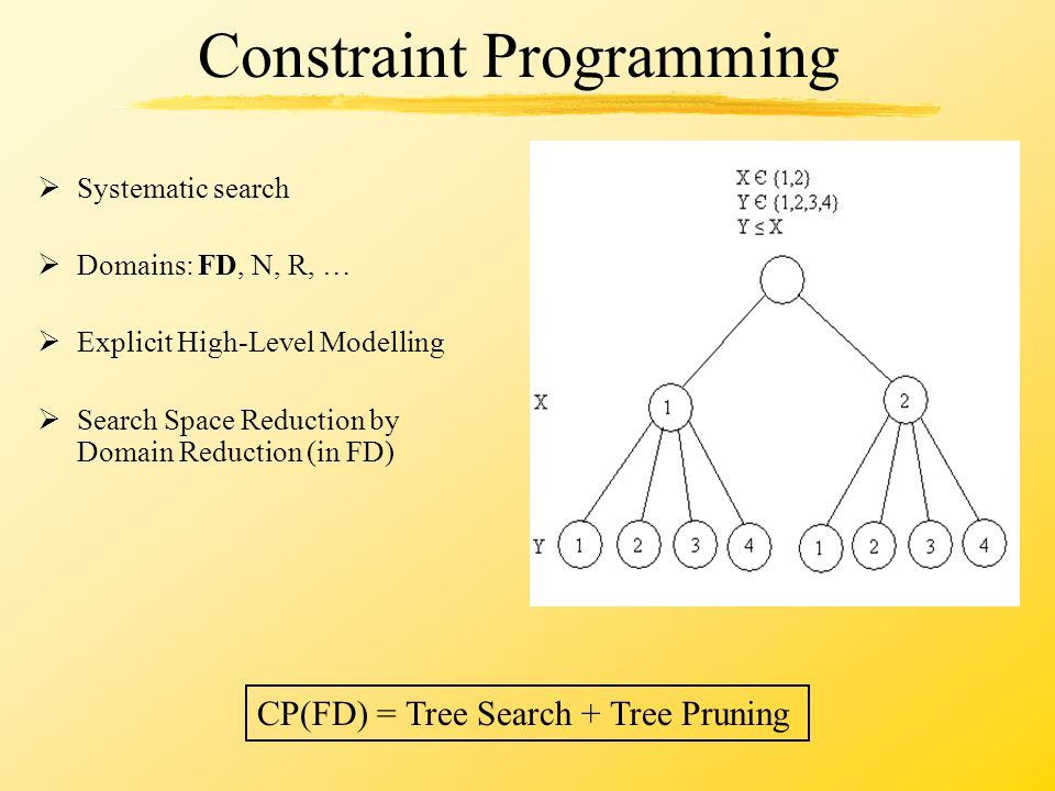 Constraint Programming  Systematic search  Domains: FD, N, R, …  Explicit High-Level Modelling  Search Space Reduction by Domain Reduction (in FD) CP(FD) = Tree Search + Tree Pruning