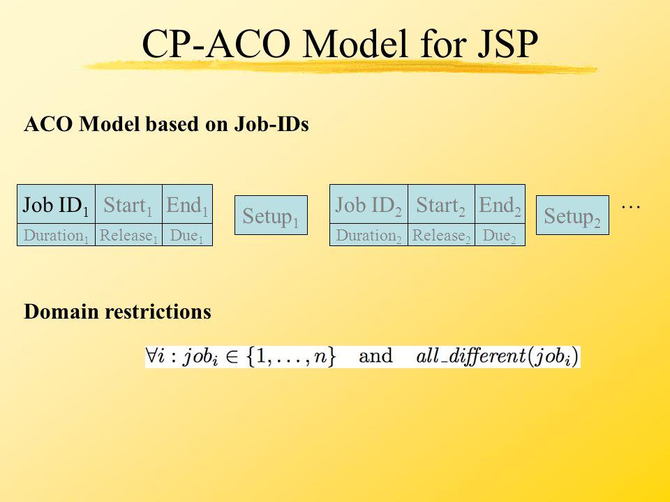 CP-ACO Model for JSP Setup 1 Setup 2 … Domain restrictions ACO Model based on Job-IDs Job ID 1 Start 1 End 1 Release 1 Duration 1 Due 1 Job ID 2 Start 2 End 2 Release 2 Duration 2 Due 2