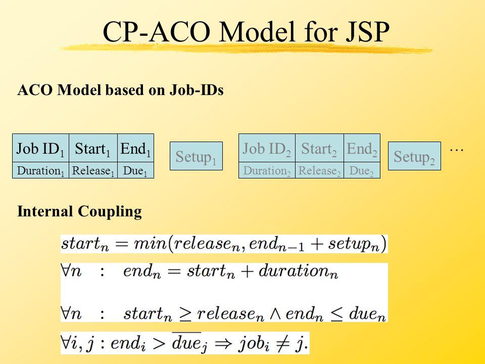 CP-ACO Model for JSP Setup 1 Setup 2 … Internal Coupling ACO Model based on Job-IDs Job ID 1 Start 1 End 1 Release 1 Duration 1 Due 1 Job ID 2 Start 2 End 2 Release 2 Duration 2 Due 2