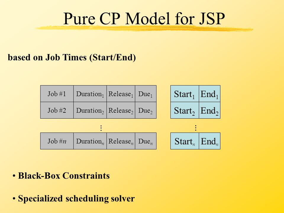 Pure CP Model for JSP Black-Box Constraints Specialized scheduling solver Job #1 Start 1 End 1 Release 1 Duration 1 Due 1 Job #2 Start 2 End 2 Release