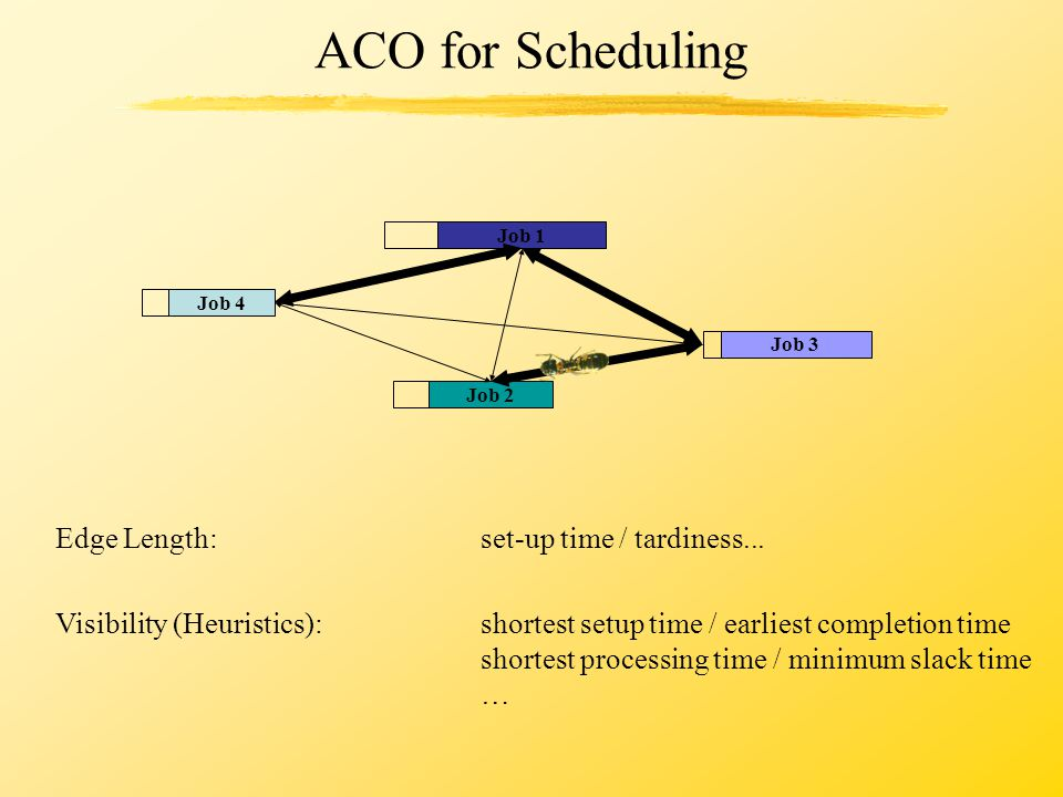 ACO for Scheduling Edge Length: set-up time / tardiness... Visibility (Heuristics):shortest setup time / earliest completion time shortest processing