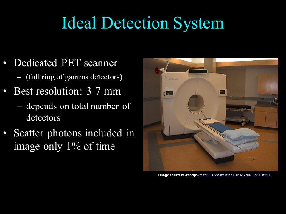 Ideal Detection System Dedicated PET scanner –(full ring of gamma detectors).