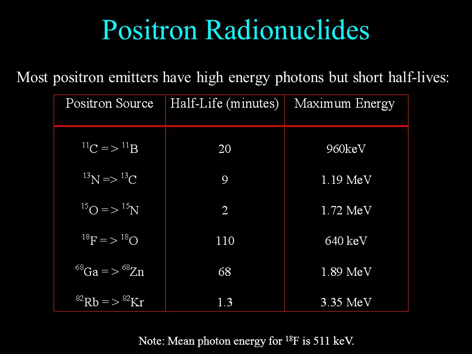 Positron Radionuclides Most positron emitters have high energy photons but short half-lives: Note: Mean photon energy for 18 F is 511 keV.