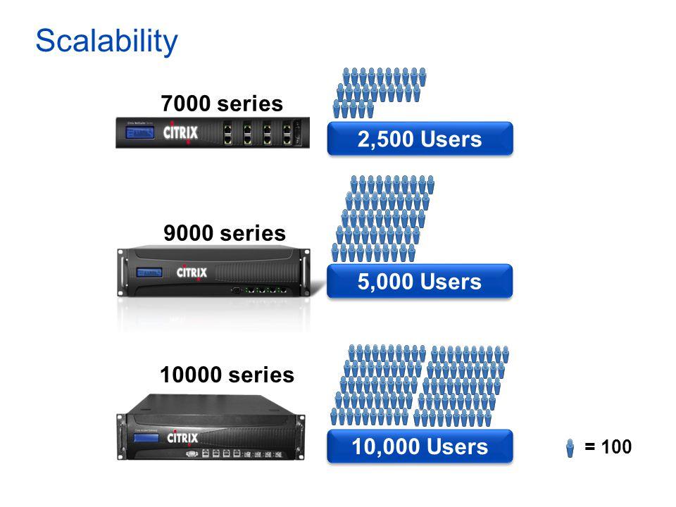 Scalability 9000 series 7000 series 10000 series = 100 2,500 Users 5,000 Users 10,000 Users