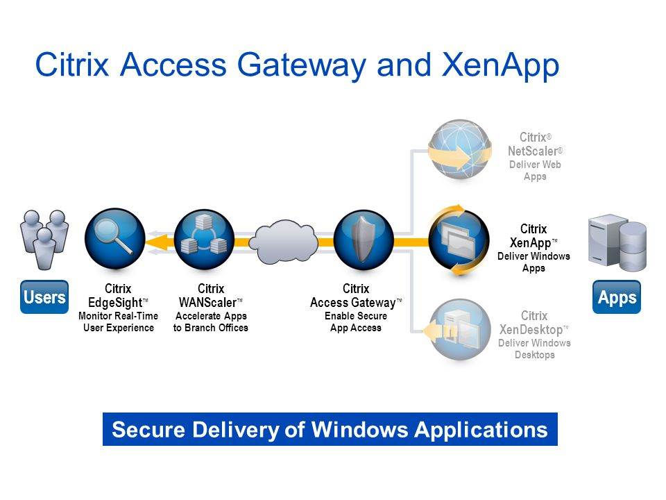 Citrix Access Gateway and XenApp Citrix ® NetScaler ® Deliver Web Apps Citrix XenApp ™ Deliver Windows Apps Citrix XenDesktop ™ Deliver Windows Desktops UsersApps Citrix EdgeSight ™ Monitor Real-Time User Experience Citrix WANScaler ™ Accelerate Apps to Branch Offices Citrix Access Gateway ™ Enable Secure App Access Secure Delivery of Windows Applications
