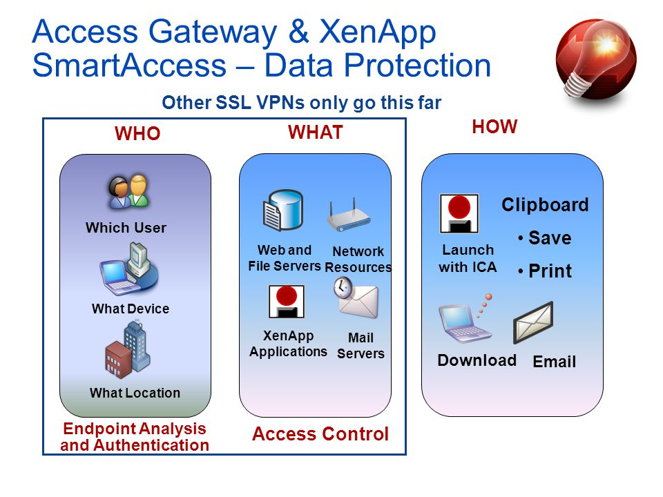 Access Gateway & XenApp SmartAccess – Data Protection WHAT WHO HOW Endpoint Analysis and Authentication Which User What Device What Location Launch with ICA Email Download Clipboard Save Print Other SSL VPNs only go this far Access Control XenApp Applications Mail Servers Web and File Servers Network Resources