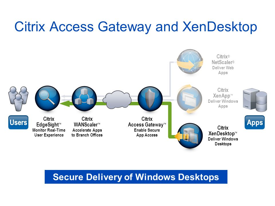 Citrix Access Gateway and XenDesktop Citrix ® NetScaler ® Deliver Web Apps Citrix XenApp ™ Deliver Windows Apps Citrix XenDesktop ™ Deliver Windows De