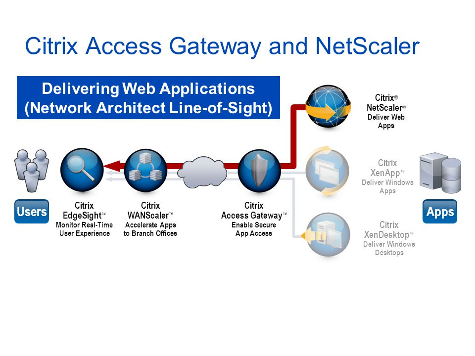 Citrix Access Gateway and NetScaler Citrix ® NetScaler ® Deliver Web Apps Citrix XenApp ™ Deliver Windows Apps Citrix XenDesktop ™ Deliver Windows Desktops UsersApps Citrix EdgeSight ™ Monitor Real-Time User Experience Citrix WANScaler ™ Accelerate Apps to Branch Offices Citrix Access Gateway ™ Enable Secure App Access Delivering Web Applications (Network Architect Line-of-Sight)