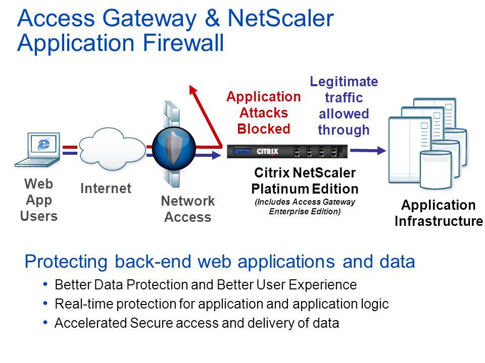 Internet Web App Users Legitimate traffic allowed through Application Attacks Blocked Citrix NetScaler Platinum Edition (Includes Access Gateway Enter