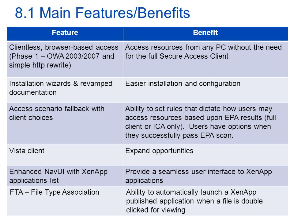 8.1 Main Features/Benefits FeatureBenefit Clientless, browser-based access (Phase 1 – OWA 2003/2007 and simple http rewrite) Access resources from any PC without the need for the full Secure Access Client Installation wizards & revamped documentation Easier installation and configuration Access scenario fallback with client choices Ability to set rules that dictate how users may access resources based upon EPA results (full client or ICA only).