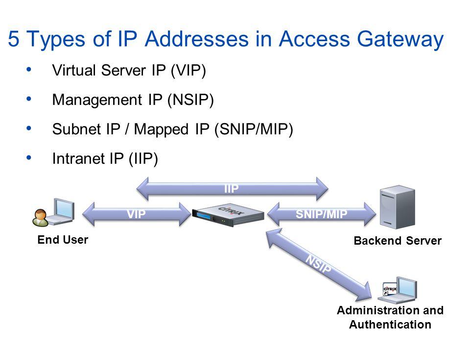 5 Types of IP Addresses in Access Gateway Virtual Server IP (VIP) Management IP (NSIP) Subnet IP / Mapped IP (SNIP/MIP) Intranet IP (IIP) Administrati