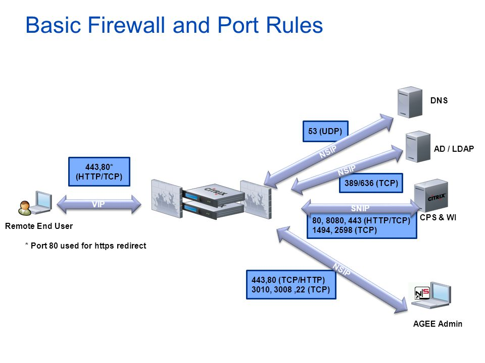 389/636 (TCP) 53 (UDP) Basic Firewall and Port Rules AGEE Admin Remote End User VIP NSIP CPS & WI 443,80 (TCP/HTTP) 3010, 3008,22 (TCP) 80, 8080, 443 (HTTP/TCP) 1494, 2598 (TCP) 443,80* (HTTP/TCP) NSIP DNS * Port 80 used for https redirect NSIP AD / LDAP SNIP