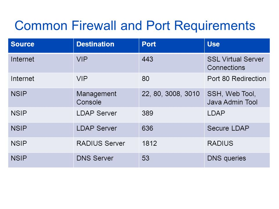 Common Firewall and Port Requirements SourceDestinationPortUse InternetVIP443SSL Virtual Server Connections InternetVIP80Port 80 Redirection NSIPManagement Console 22, 80, 3008, 3010SSH, Web Tool, Java Admin Tool NSIPLDAP Server389LDAP NSIPLDAP Server636Secure LDAP NSIPRADIUS Server1812RADIUS NSIPDNS Server53DNS queries