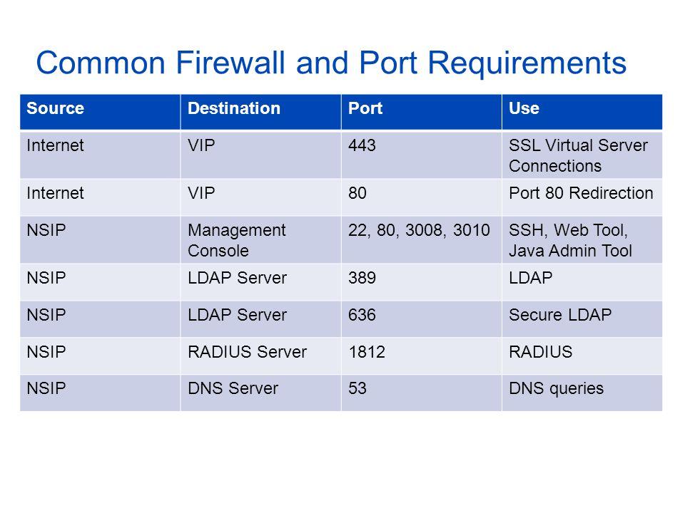 Common Firewall and Port Requirements SourceDestinationPortUse InternetVIP443SSL Virtual Server Connections InternetVIP80Port 80 Redirection NSIPManag