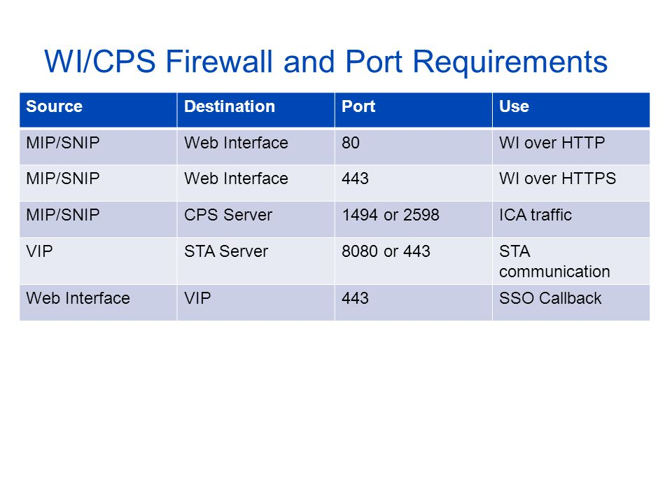 WI/CPS Firewall and Port Requirements SourceDestinationPortUse MIP/SNIPWeb Interface80WI over HTTP MIP/SNIPWeb Interface443WI over HTTPS MIP/SNIPCPS S