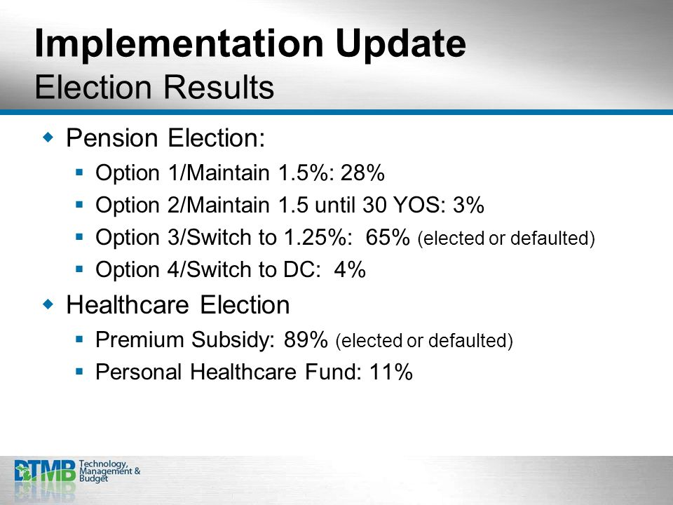 Implementation Update Election Results  Pension Election:  Option 1/Maintain 1.5%: 28%  Option 2/Maintain 1.5 until 30 YOS: 3%  Option 3/Switch to 1.25%: 65% (elected or defaulted)  Option 4/Switch to DC: 4%  Healthcare Election  Premium Subsidy: 89% (elected or defaulted)  Personal Healthcare Fund: 11%