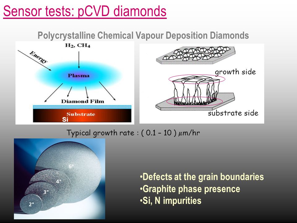 Sensor tests: pCVD diamonds Polycrystalline Chemical Vapour Deposition Diamonds Typical growth rate : ( 0.1 – 10 )  m/hr Si Defects at the grain boundaries Graphite phase presence Si, N impurities substrate side growth side