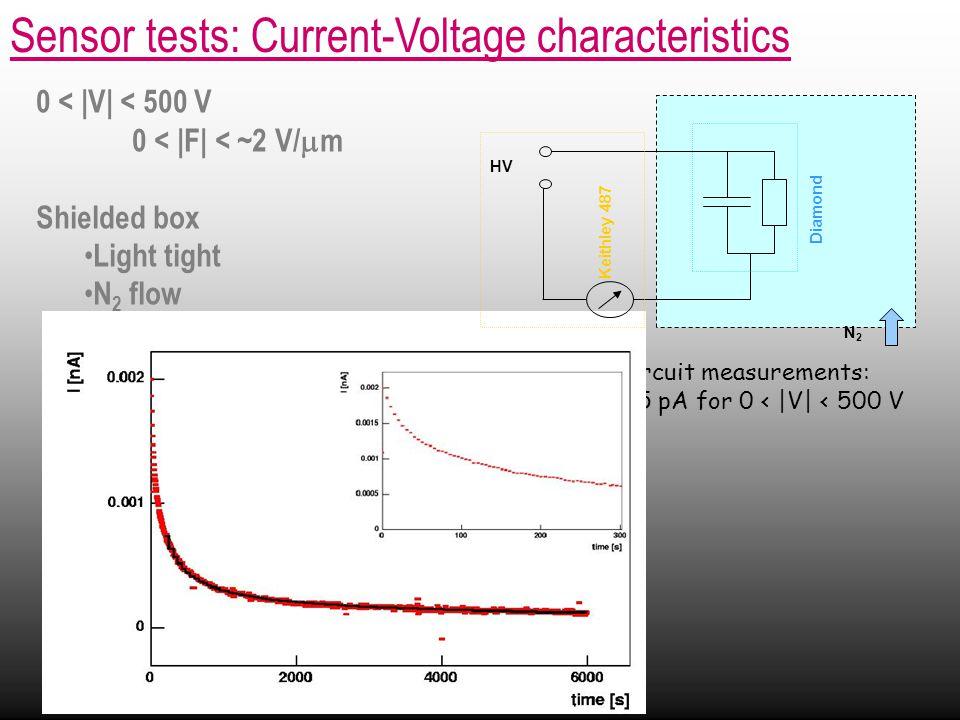 0 < |V| < 500 V 0 < |F| < ~2 V/  m Shielded box Light tight N 2 flow Sensor tests: Current-Voltage characteristics + open circuit measurements: |I| < 0.05 pA for 0 < |V| < 500 V Diamond Keithley 487 HV N2N2