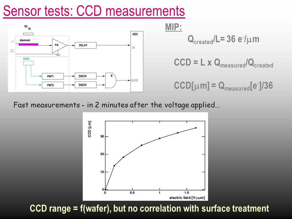 Sensor tests: CCD measurements MIP: Q created /L= 36 e - /  m CCD = L x Q measured /Q created CCD[  m] = Q measured [e - ]/36 CCD range = f(wafer), but no correlation with surface treatment Fast measurements - in 2 minutes after the voltage applied…