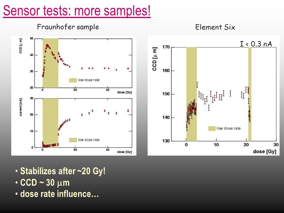 Sensor tests: more samples. Fraunhofer sample Element Six I < 0.3 nA Stabilizes after ~20 Gy.