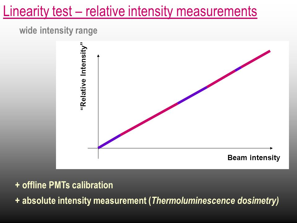 Linearity test – relative intensity measurements + offline PMTs calibration + absolute intensity measurement ( Thermoluminescence dosimetry) wide intensity range PMT1, PMT2 Beam intensity Relative Intensity Beam intensity